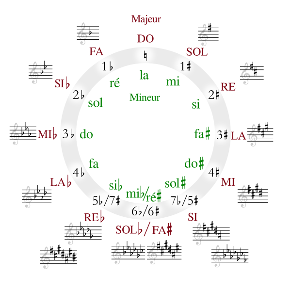 Circle of fifths cercle des quintes cycle