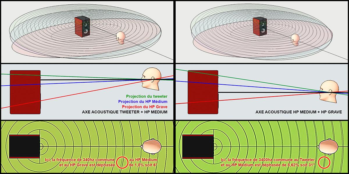dephasage axe acoustique enceinte