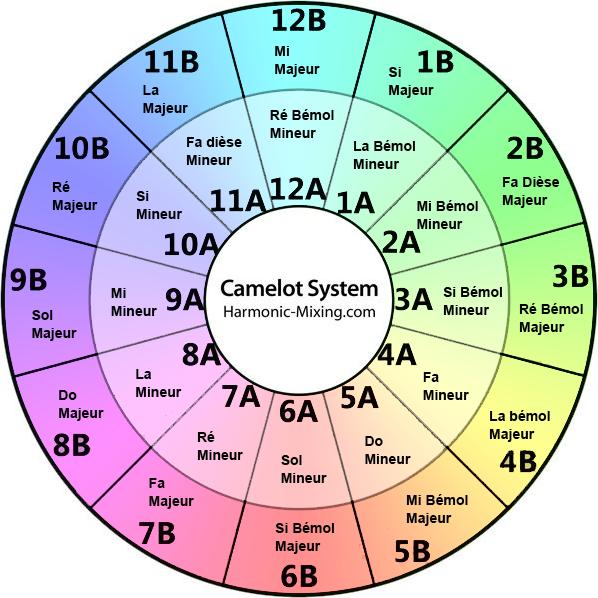 roue de camelot francaise traduction french traduite correspondance do re mi fa sol la si do mixe harmonique