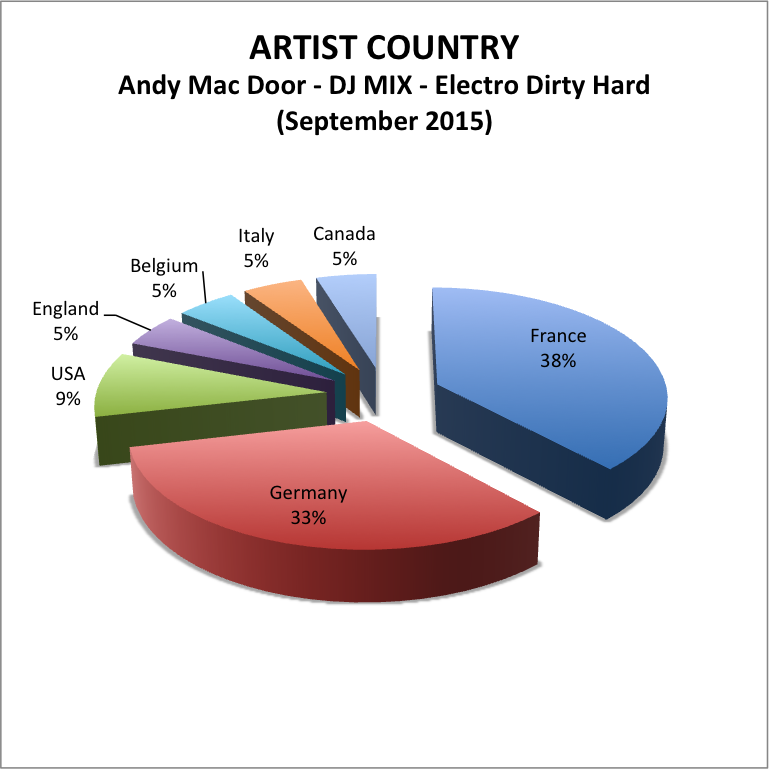 Artist Country Andy Mac Door Dj mix Electro Dirty Hard septembre 2015