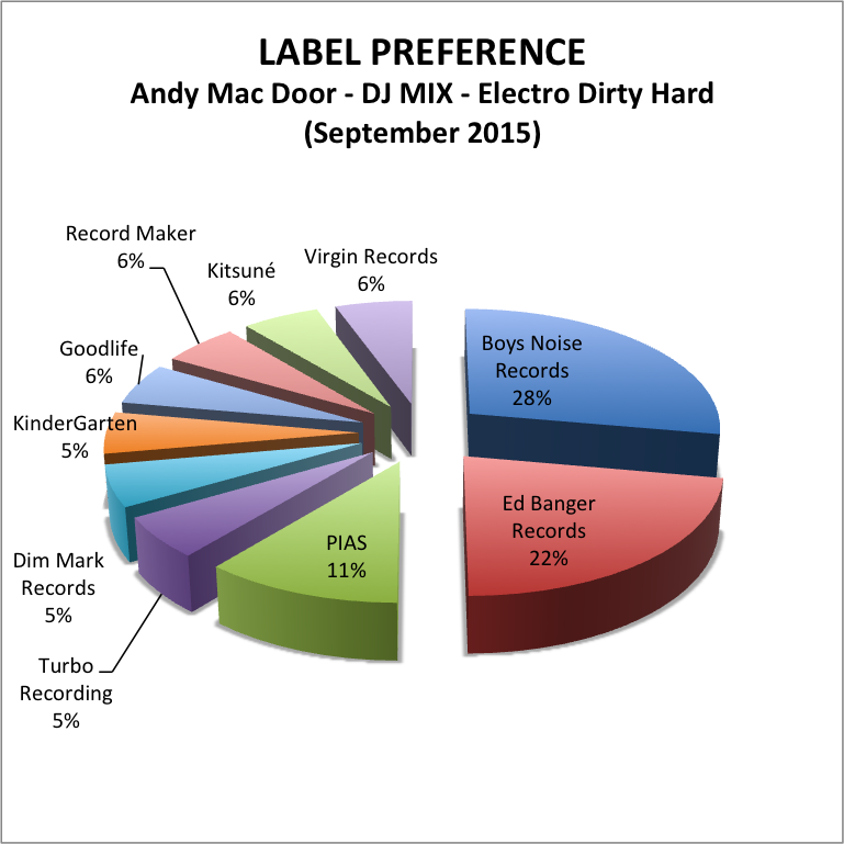 Label Preference Andy Mac Door Dj mix Electro Dirty Hard septembre 2015