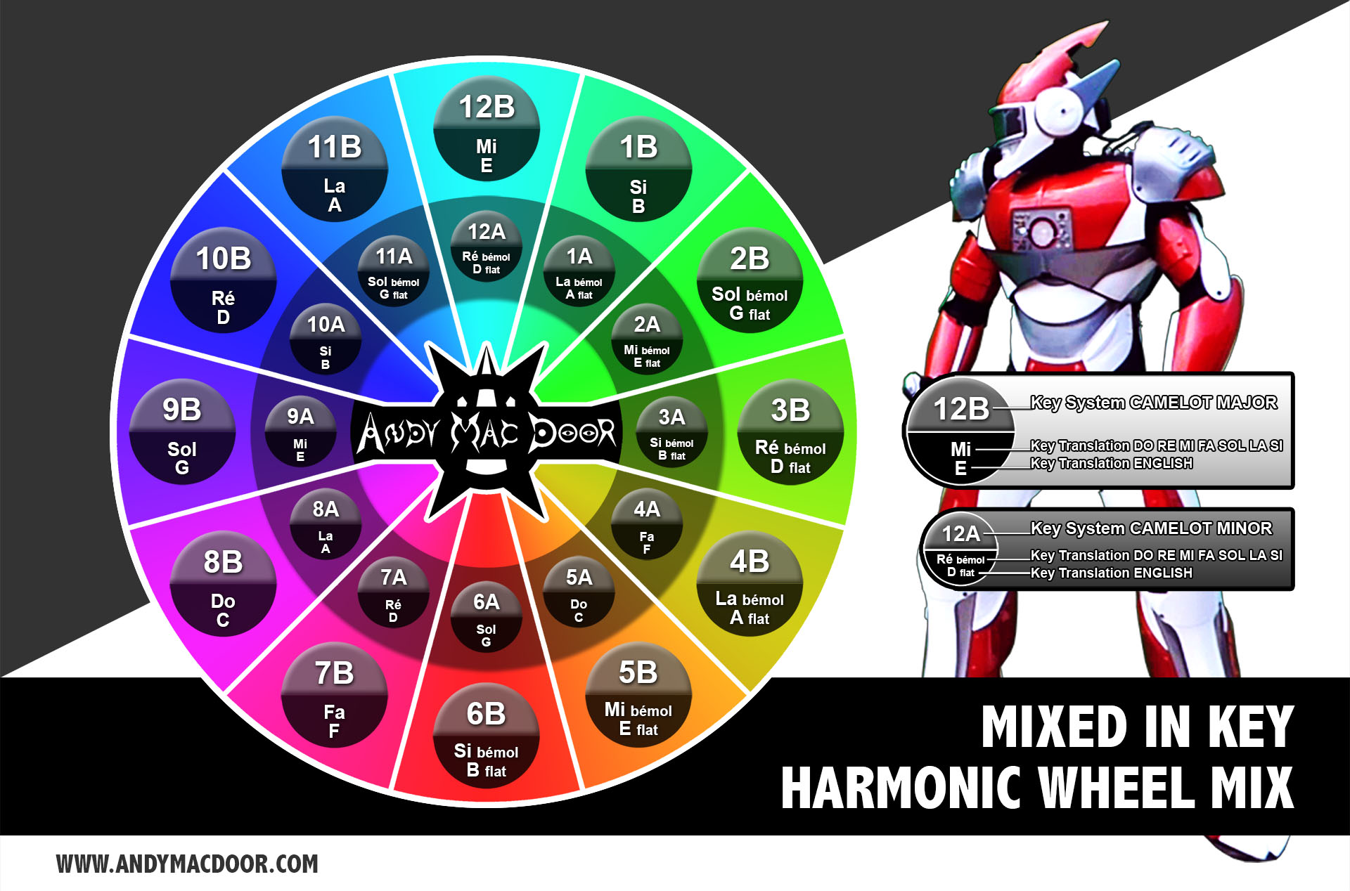 MIXED IN KEY - Harmonic mix wheel schema - TRANSLATION - Camelot - by Andy Mac Door