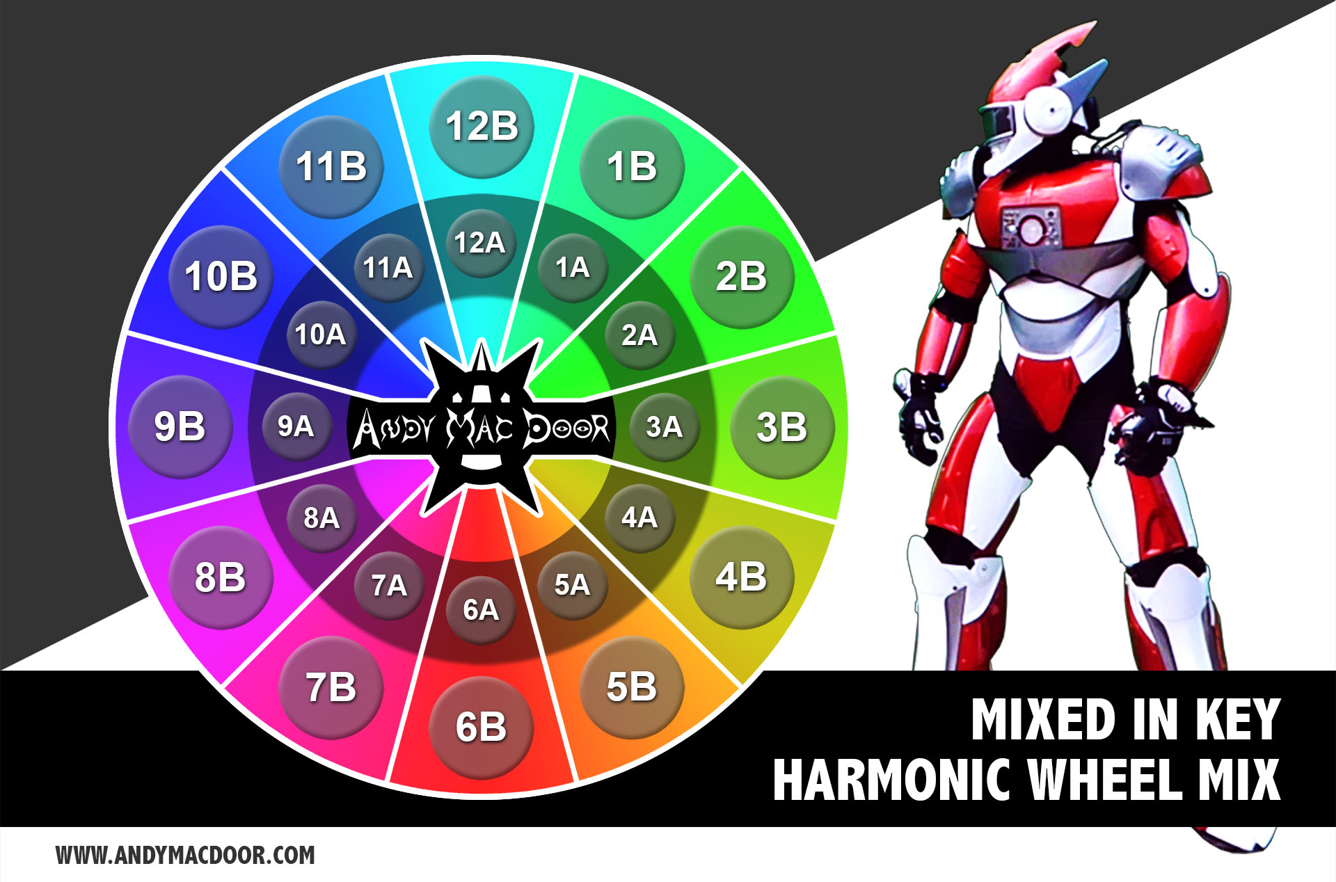 MIXED IN KEY - Harmonic mix wheel schema - Camelot - by Andy Mac Door