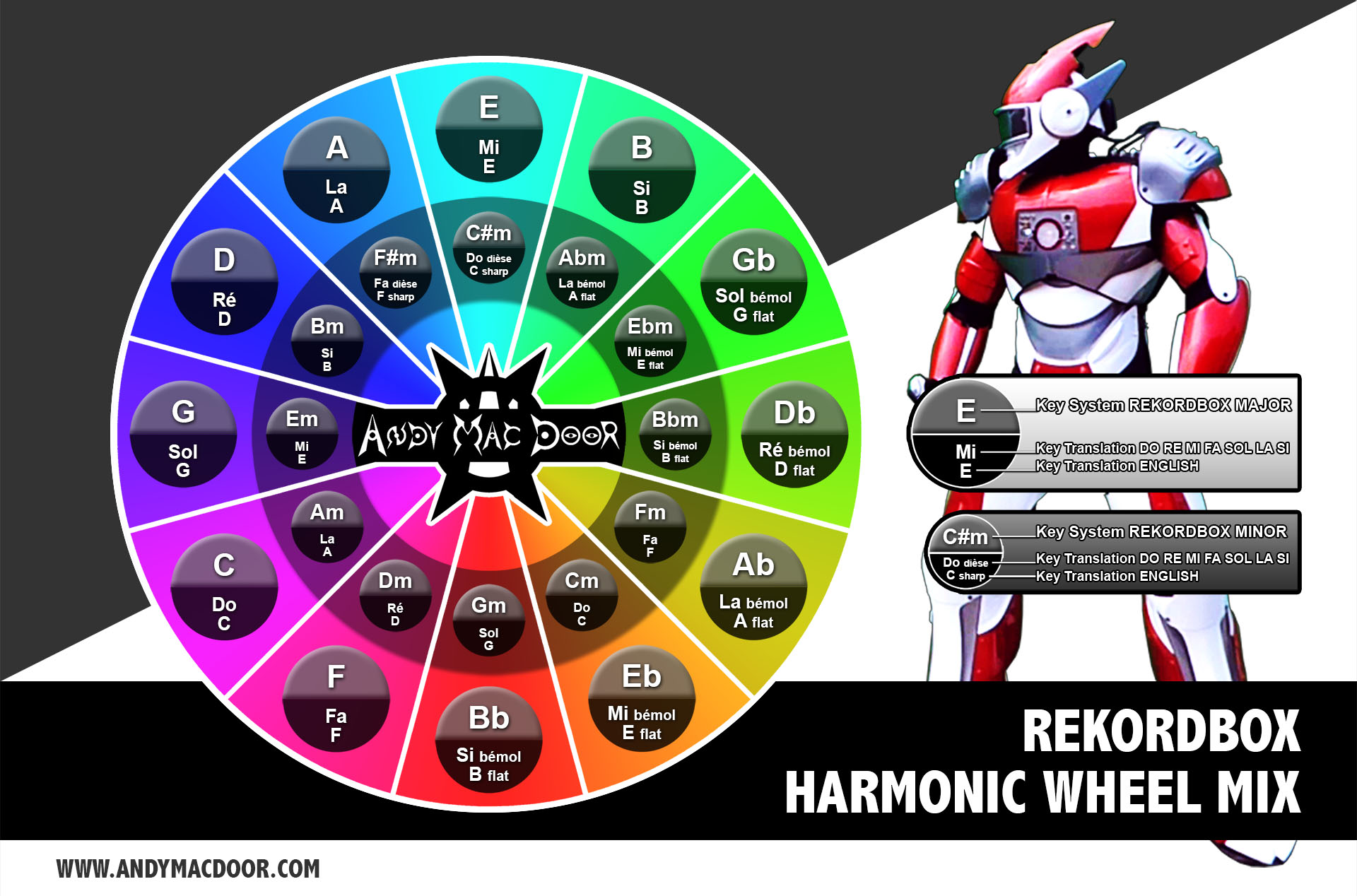 REKORDBOX - Harmonic mix wheel schema - TRANSLATION - Camelot - by Andy Mac Door