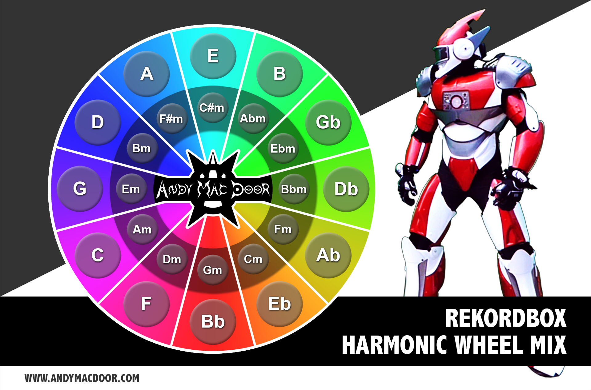 REKORDBOX - Harmonic mix wheel schema - Camelot - by Andy Mac Door