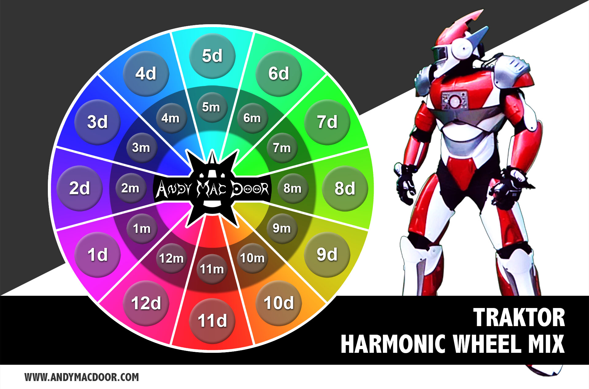 TRAKTOR - Harmonic mix wheel schema - Camelot - by Andy Mac Door
