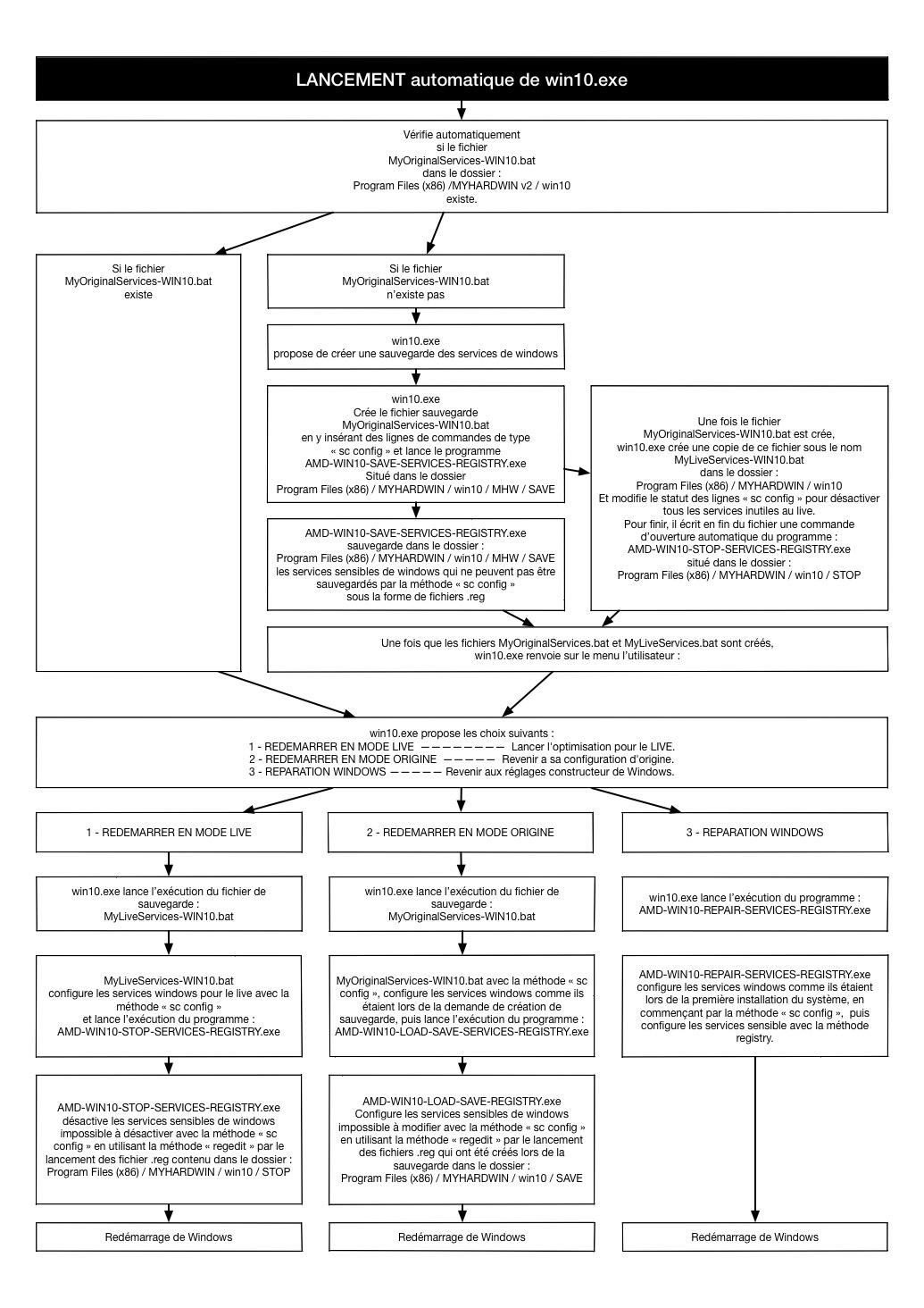 instruction process myhardwin v2