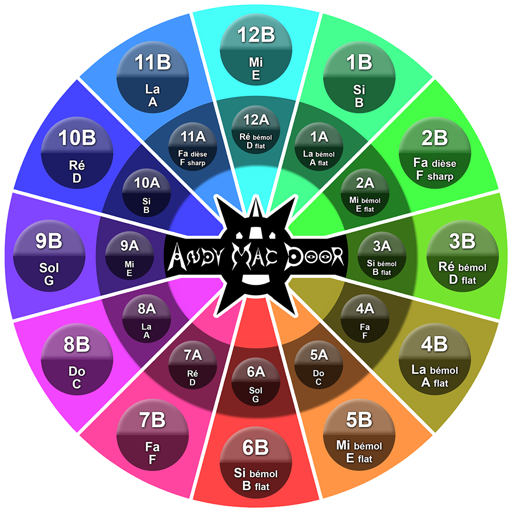roue de camelot mixed in key traduction correspondance translate wheel
