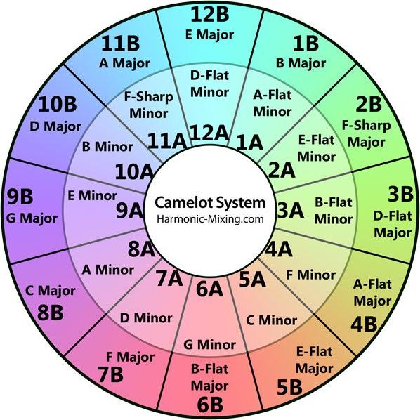 Roue de camelot Camelot's wheel mix harmonic
