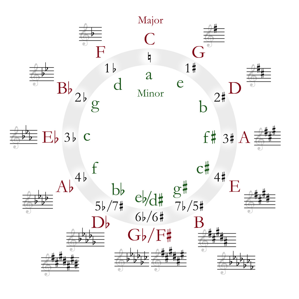 circle of fifths - cycle de quintes