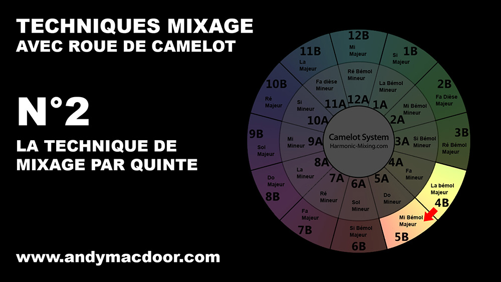 mixage harmonique technique mix marmonic mixed in key camelot roue wheel Andy Mac Door 2