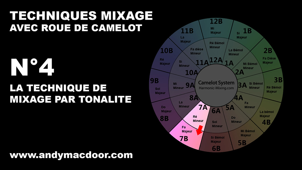 mixage harmonique technique mix marmonic mixed in key camelot roue wheel Andy Mac Door 4