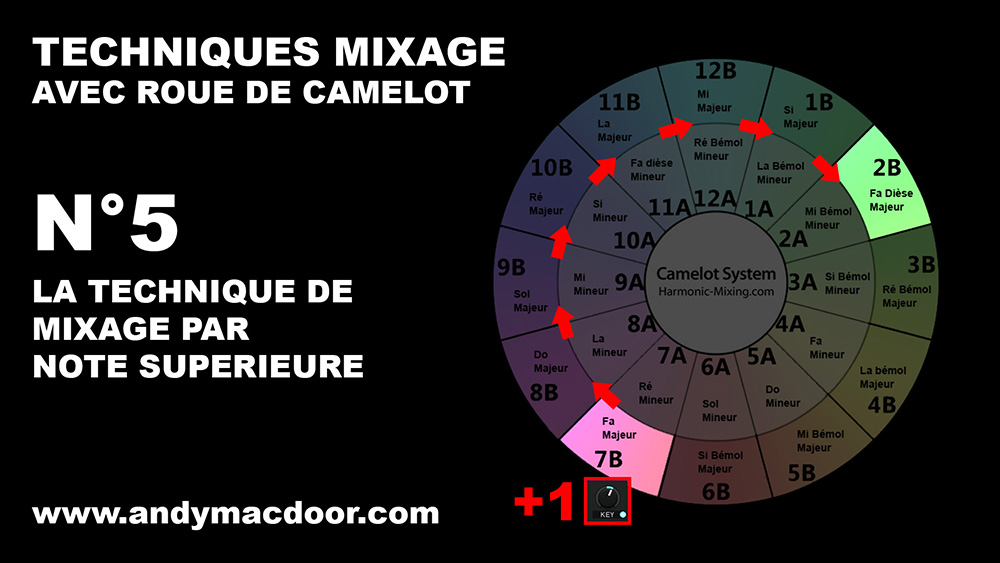 mixage harmonique technique mix marmonic mixed in key camelot roue wheel Andy Mac Door 5
