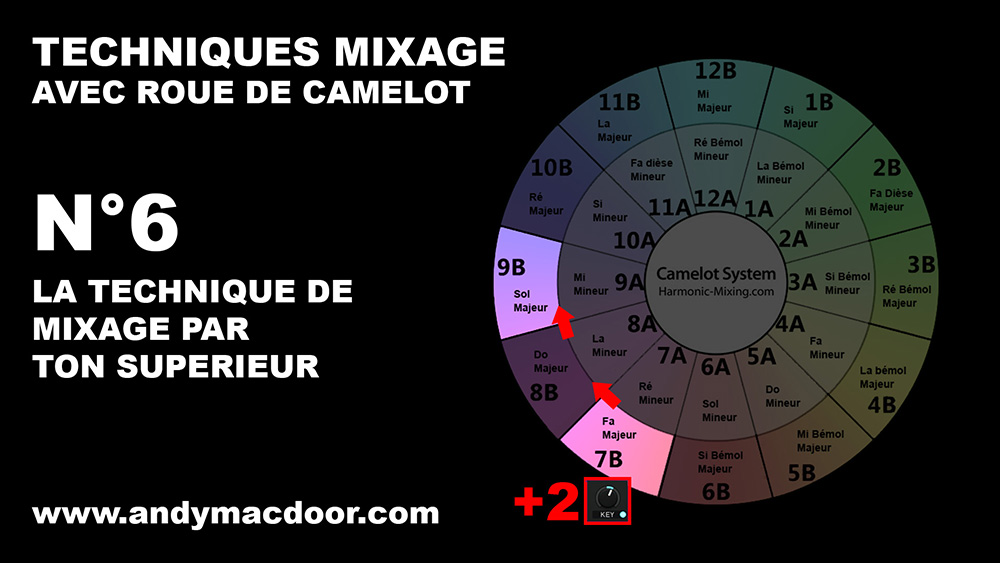 mixage harmonique technique mix marmonic mixed in key camelot roue wheel Andy Mac Door 6